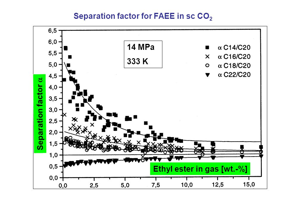 Separation factor for FAEE in sc CO2