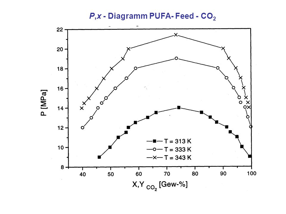 P,x - Diagramm PUFA- Feed - CO2