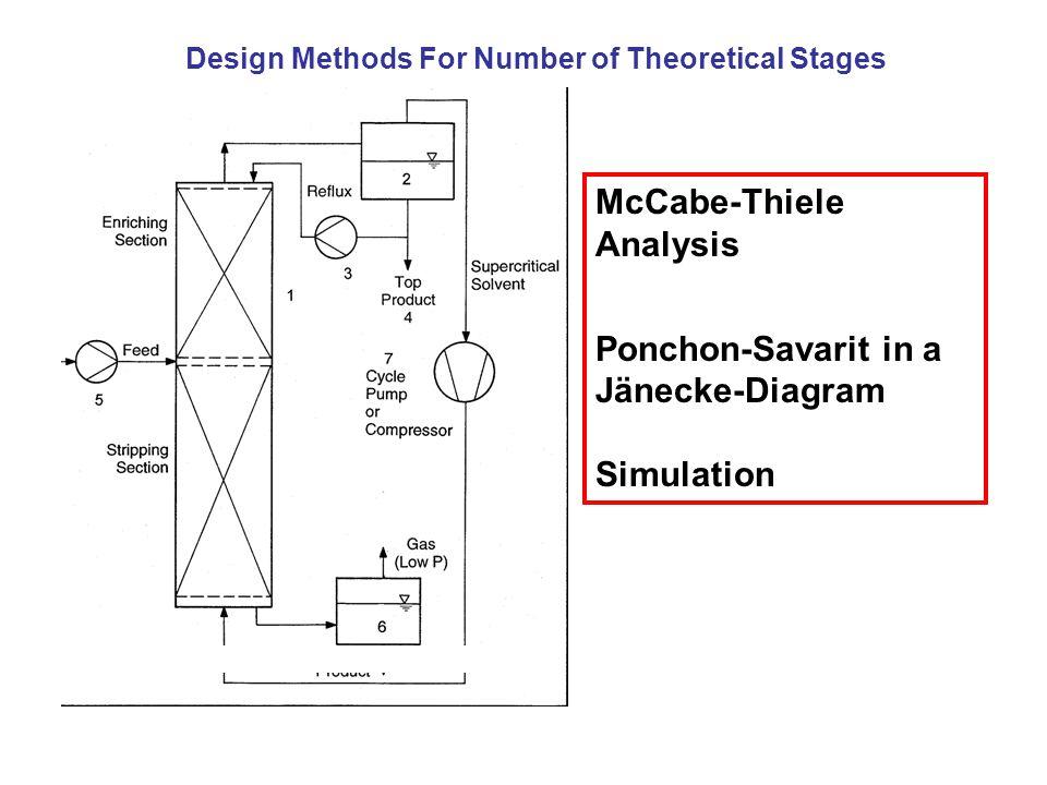 McCabe-Thiele Analysis
