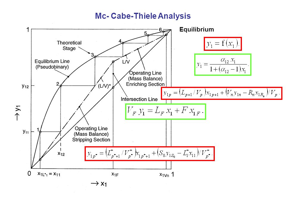 Mc- Cabe-Thiele Analysis
