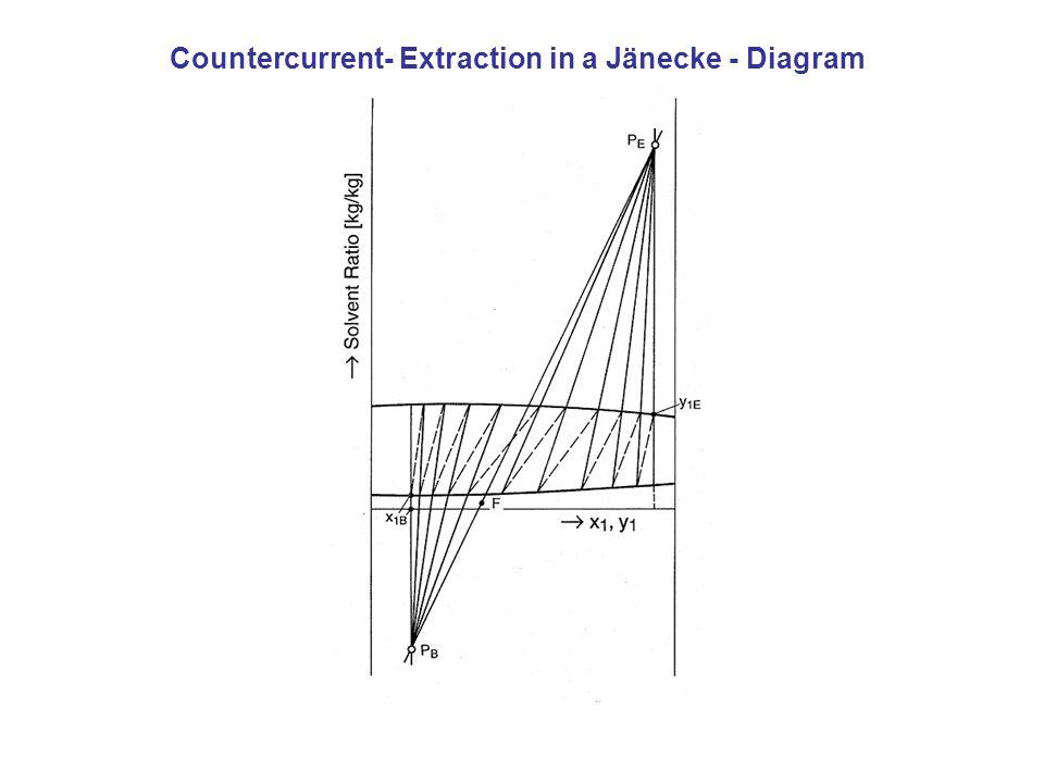 Countercurrent- Extraction in a Jänecke - Diagram