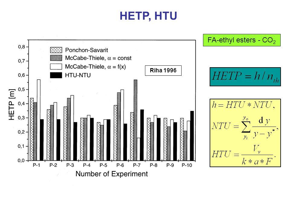 HETP, HTU FA-ethyl esters - CO2 Riha 1996