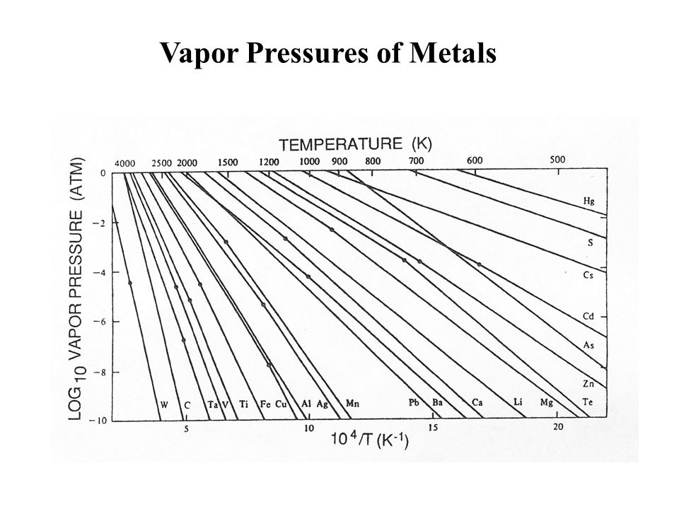 Vapor Pressures of Metals