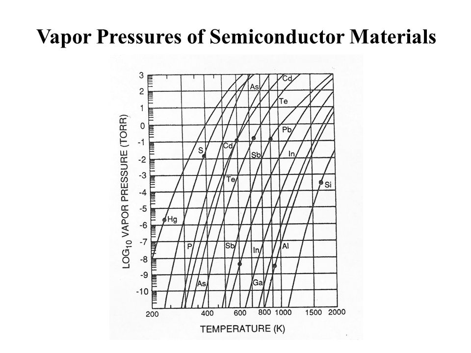 Vapor Pressures of Semiconductor Materials