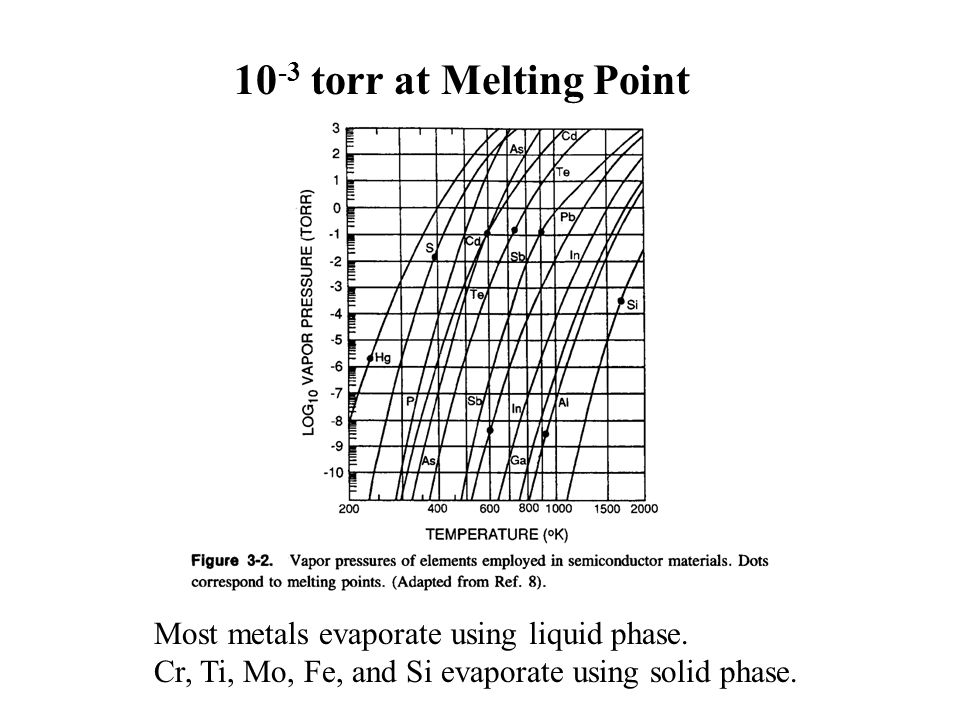 10-3 torr at Melting Point Most metals evaporate using liquid phase.