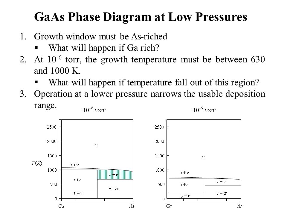 GaAs Phase Diagram at Low Pressures