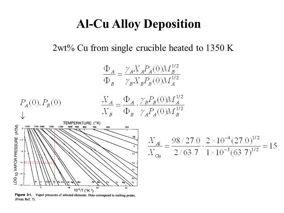 Al-Cu Alloy Deposition