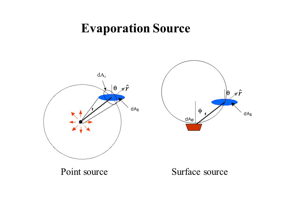 Evaporation Source dAc Point source Surface source