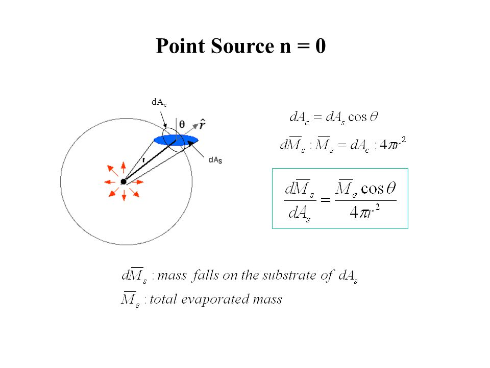 Point Source n = 0 dAc
