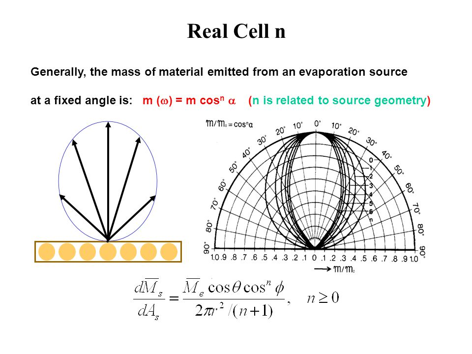 Real Cell n Generally, the mass of material emitted from an evaporation source.