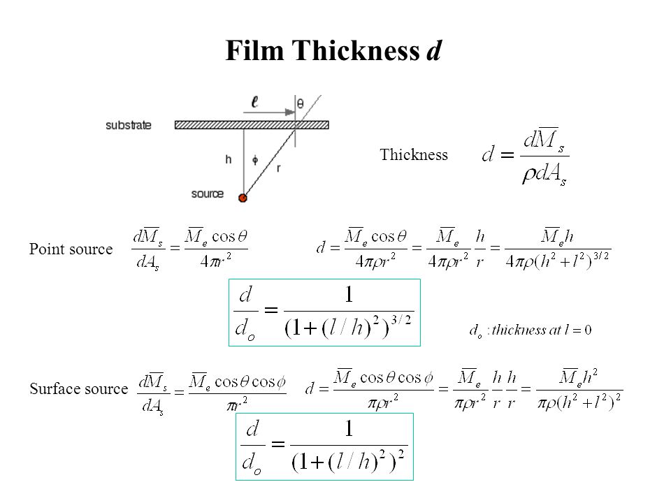 Film Thickness d Thickness Point source Surface source