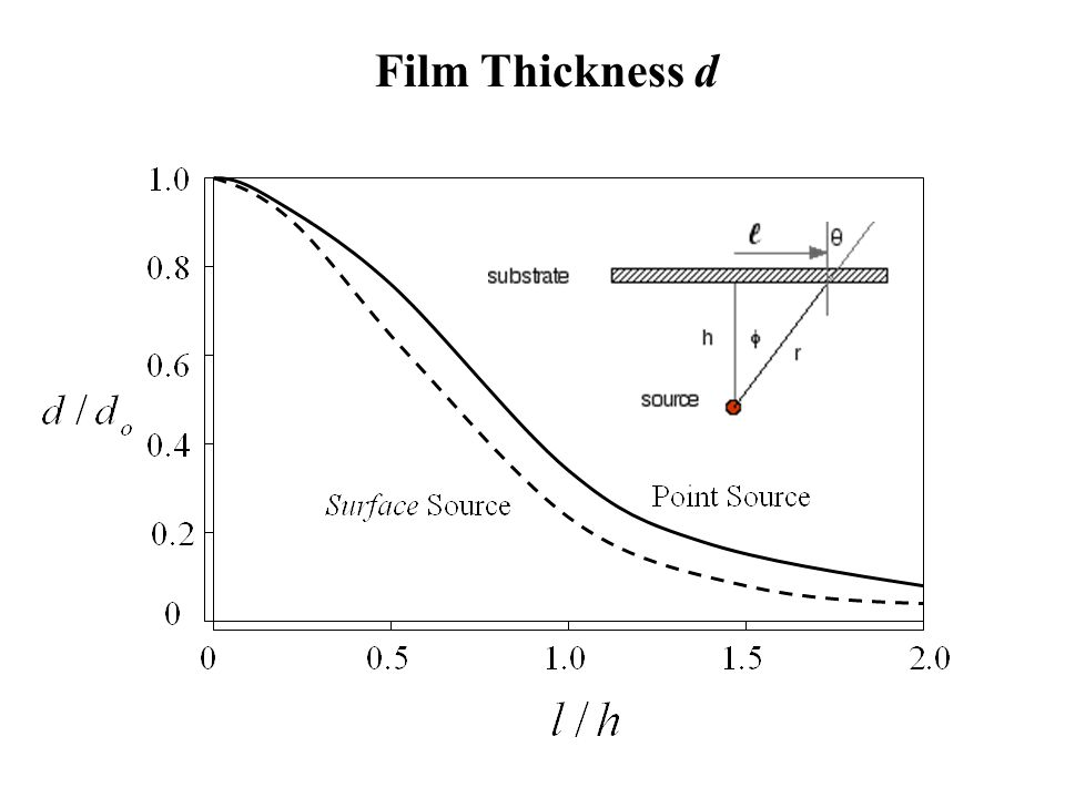 Film Thickness d