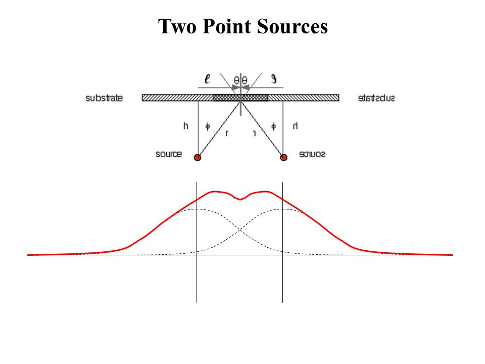 Two Point Sources
