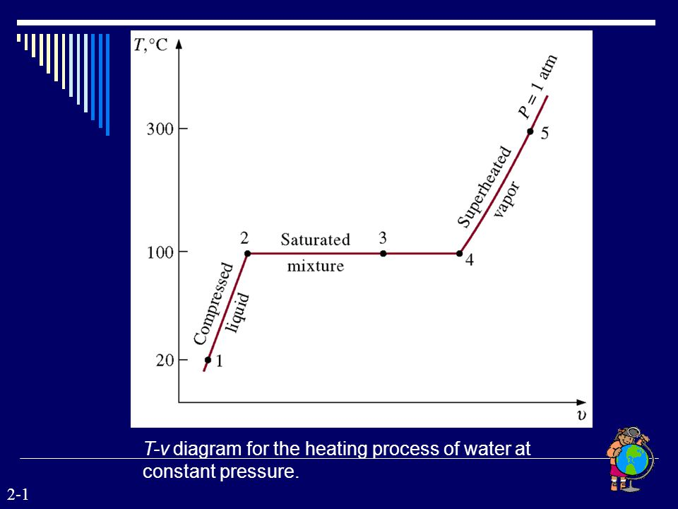 T-v diagram for the heating process of water at constant pressure.