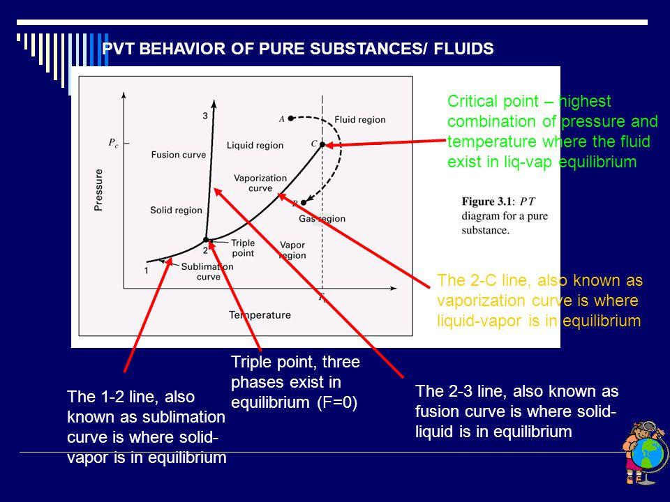 PVT BEHAVIOR OF PURE SUBSTANCES/ FLUIDS