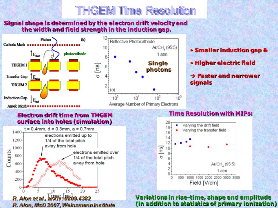 THGEM Time Resolution Signal shape is determined by the electron drift velocity and. the width and field strength in the induction gap.