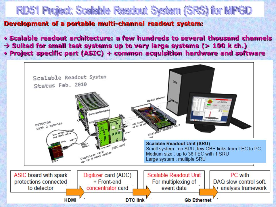 RD51 Project: Scalable Readout System (SRS) for MPGD