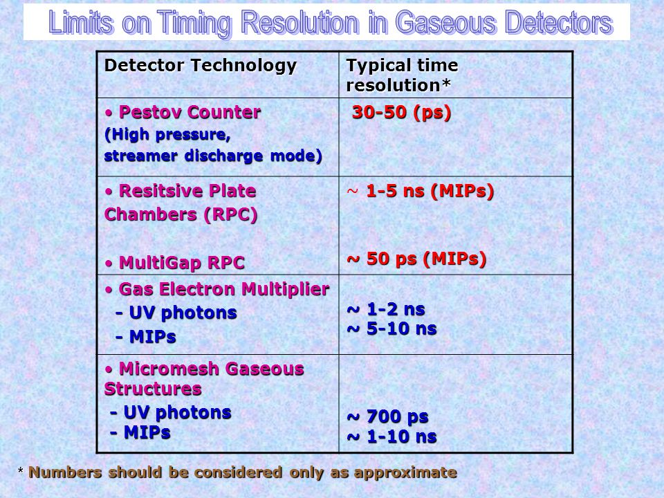 Limits on Timing Resolution in Gaseous Detectors