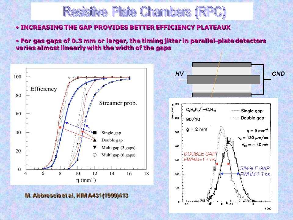 Resistive Plate Chambers (RPC)