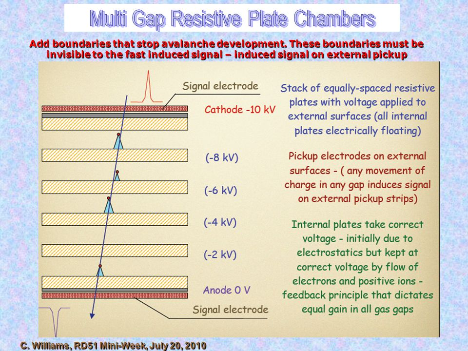 Multi Gap Resistive Plate Chambers