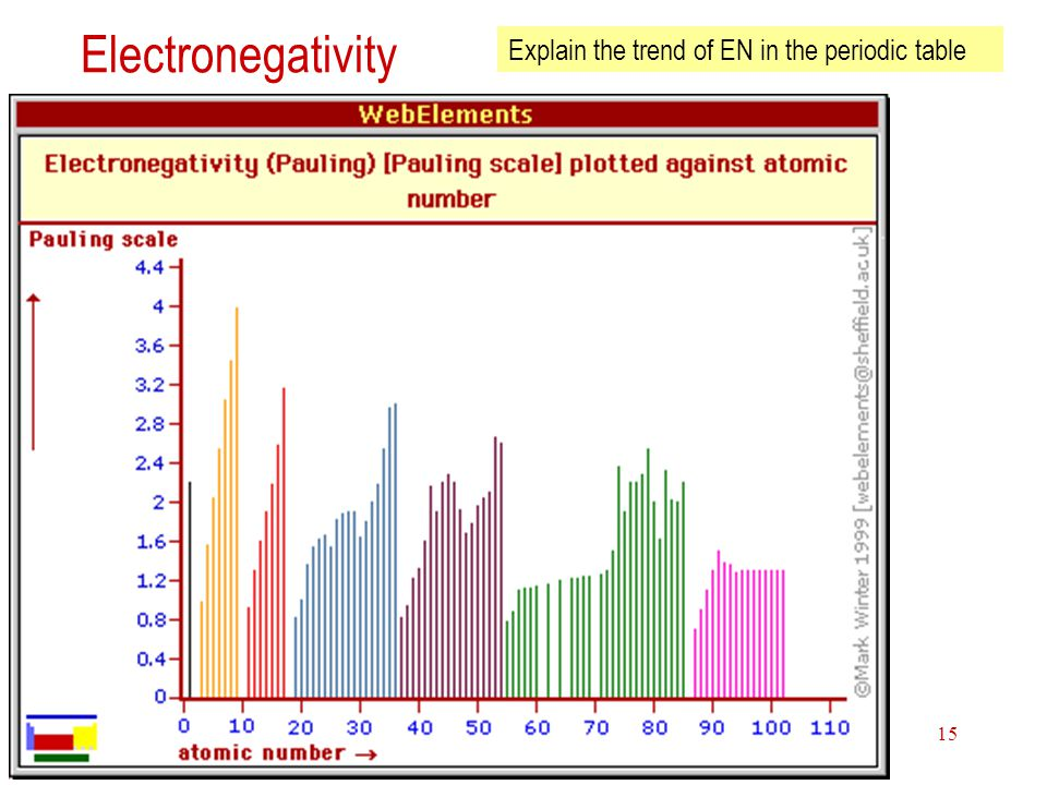 Electronegativity Explain the trend of EN in the periodic table