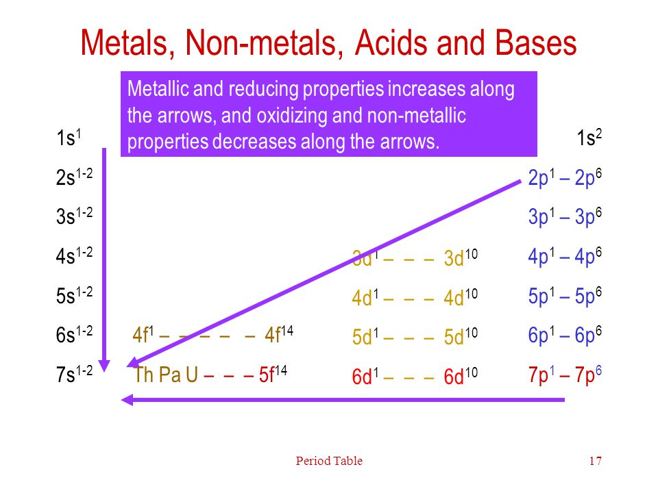 Metals, Non-metals, Acids and Bases