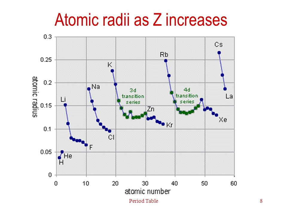 Atomic radii as Z increases