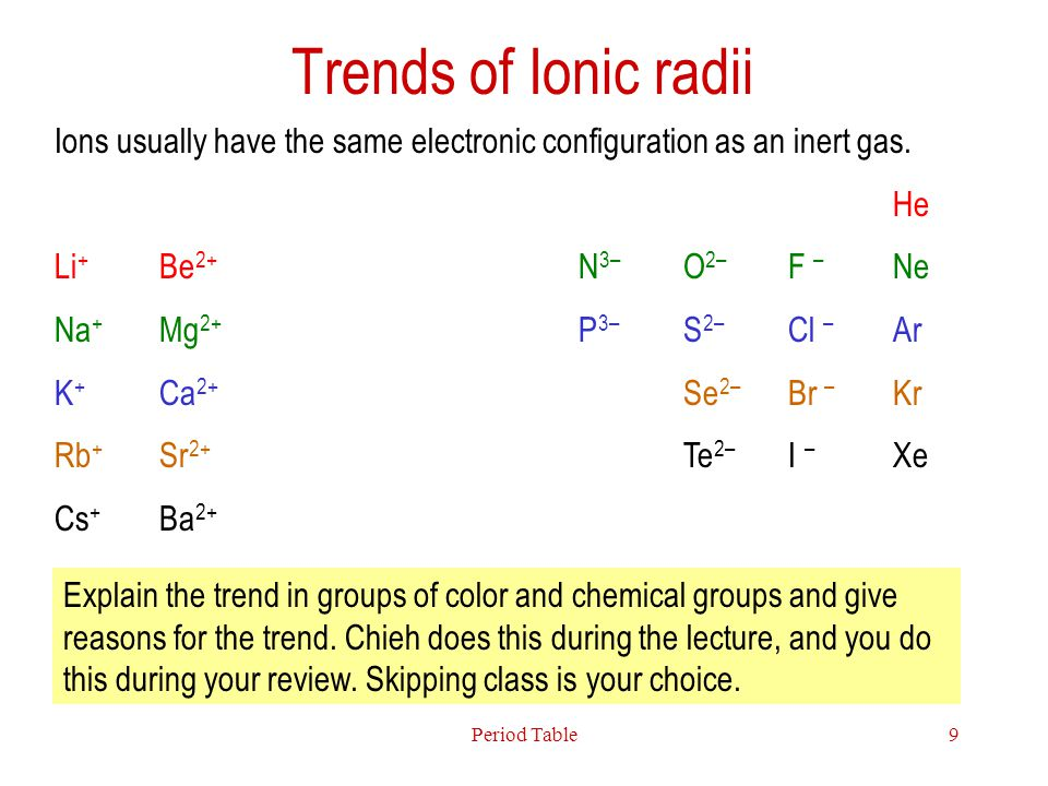 Trends of Ionic radii Ions usually have the same electronic configuration as an inert gas. He. Li+ Be2+ N3– O2– F – Ne.