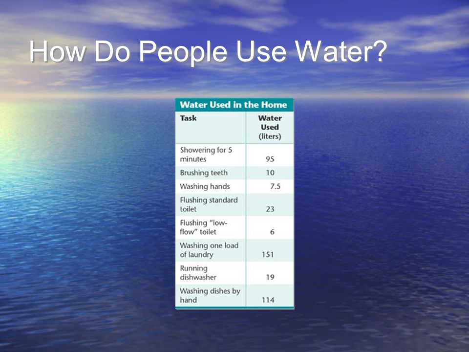 How Do People Use Water