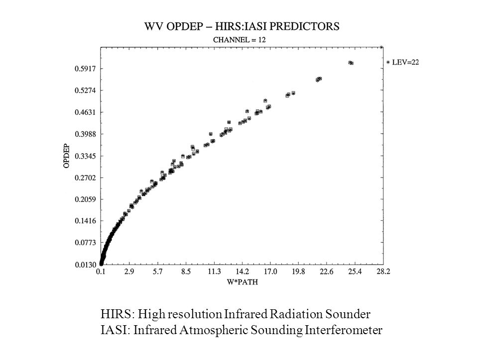 HIRS: High resolution Infrared Radiation Sounder