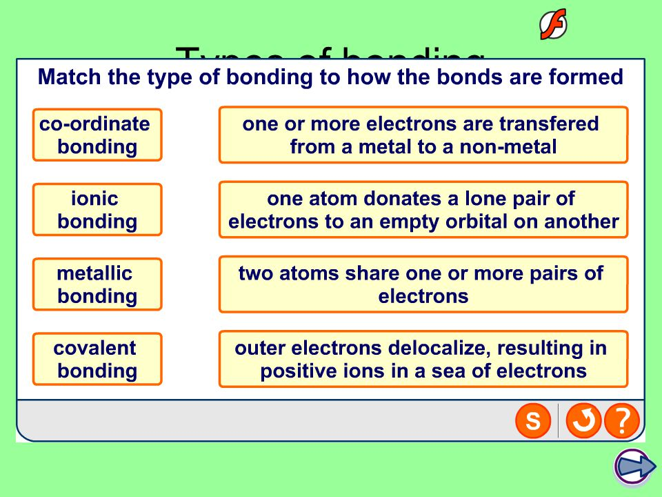 Types of bonding