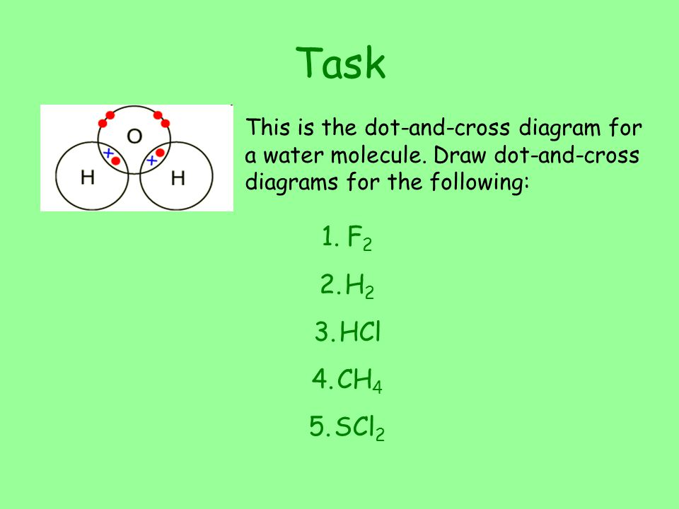 Task This is the dot-and-cross diagram for a water molecule. Draw dot-and-cross diagrams for the following: