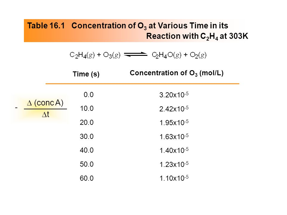 Table 16.1 Concentration of O3 at Various Time in its