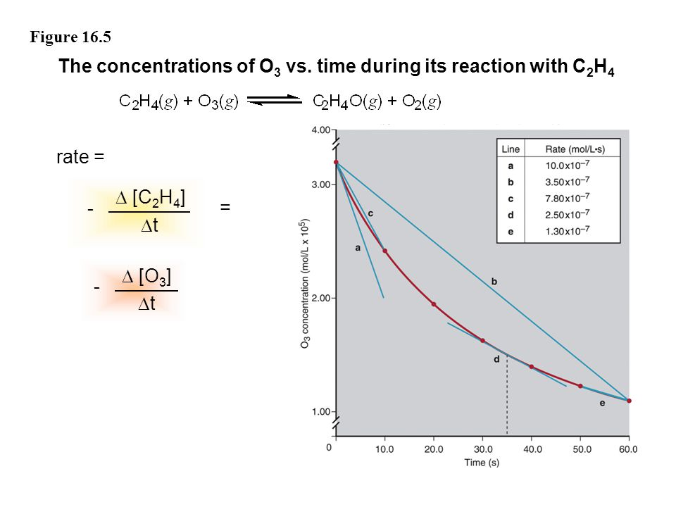 The concentrations of O3 vs. time during its reaction with C2H4