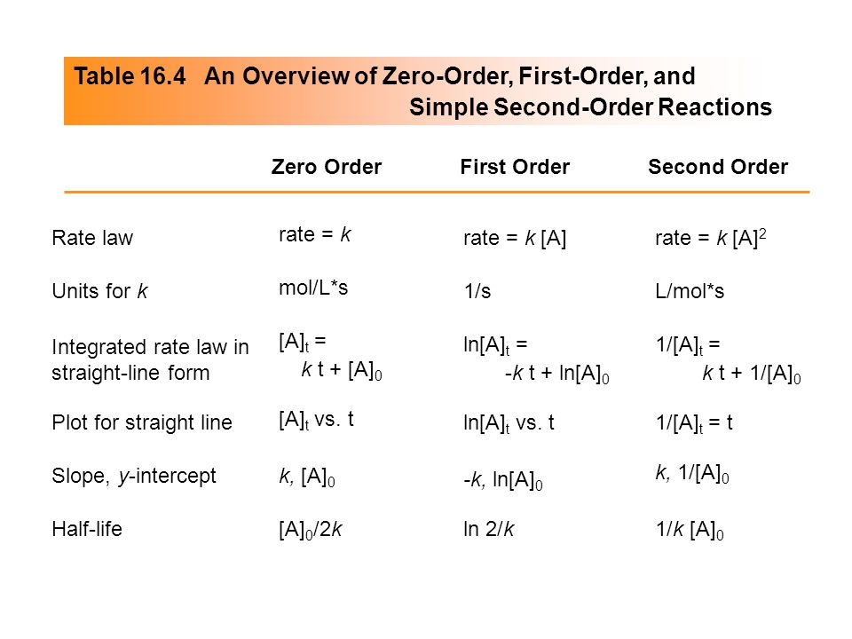 Table 16.4 An Overview of Zero-Order, First-Order, and