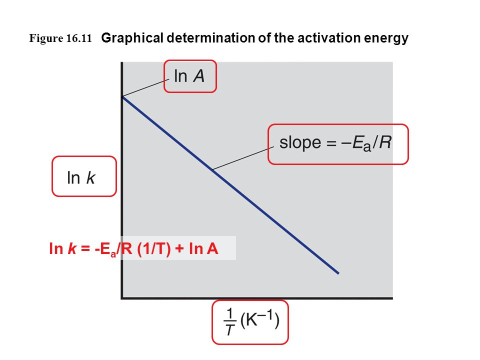 Figure 16.11 Graphical determination of the activation energy ln k = -Ea/R (1/T) + ln A