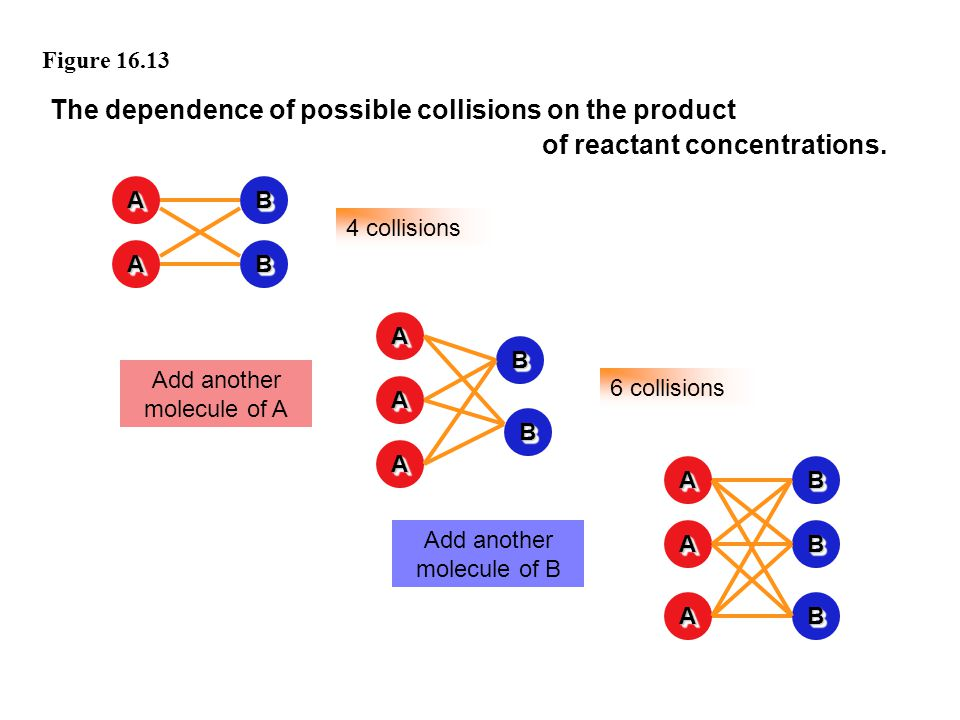 The dependence of possible collisions on the product
