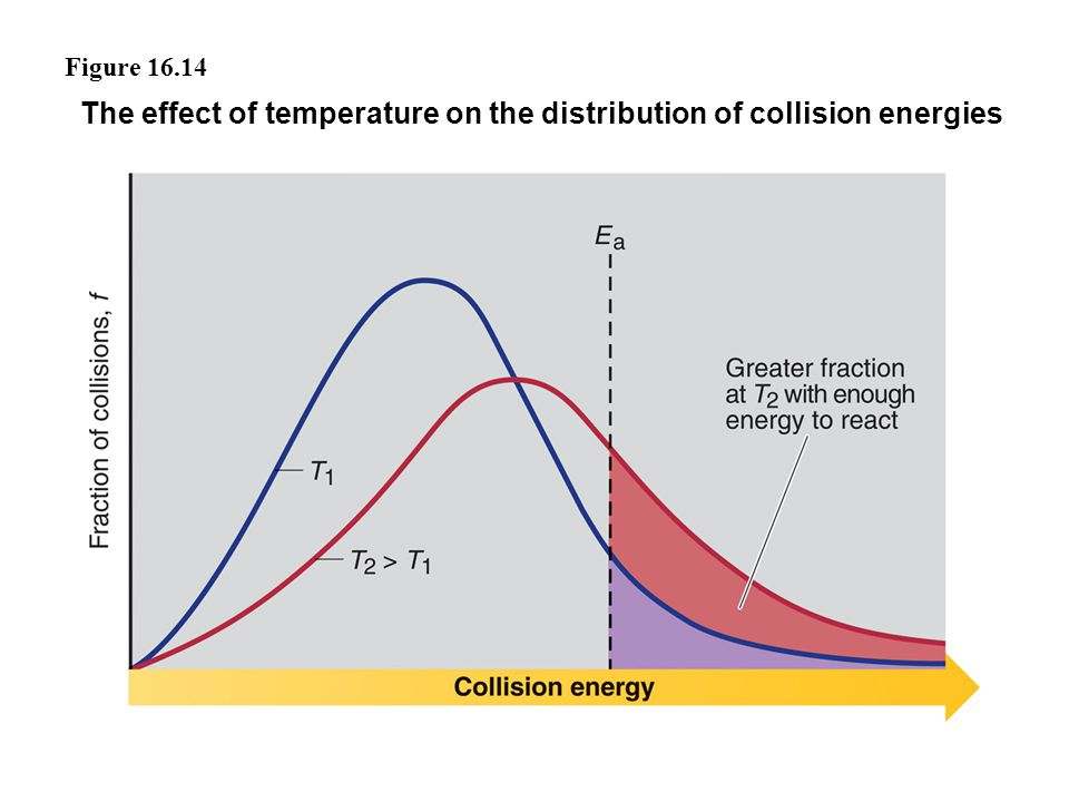 The effect of temperature on the distribution of collision energies