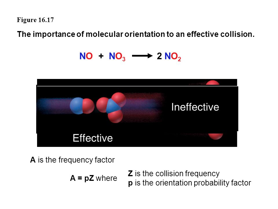 Figure 16.17 The importance of molecular orientation to an effective collision. NO + NO3 2 NO2.