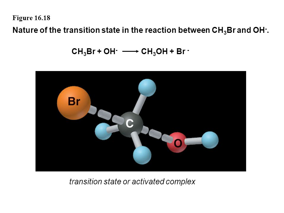 Nature of the transition state in the reaction between CH3Br and OH-.