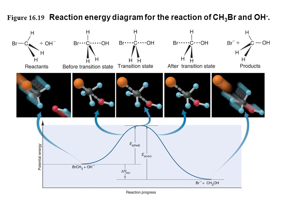 Reaction energy diagram for the reaction of CH3Br and OH-.