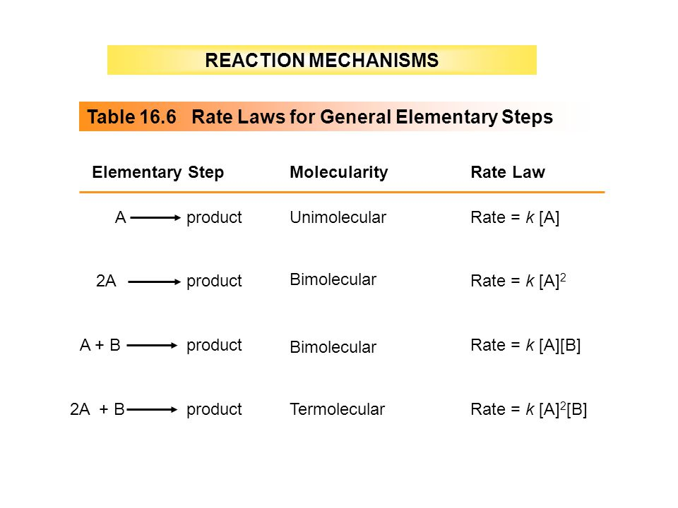 Table 16.6 Rate Laws for General Elementary Steps