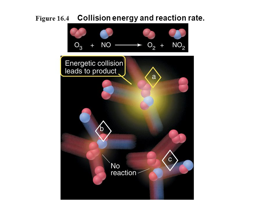 Collision energy and reaction rate.