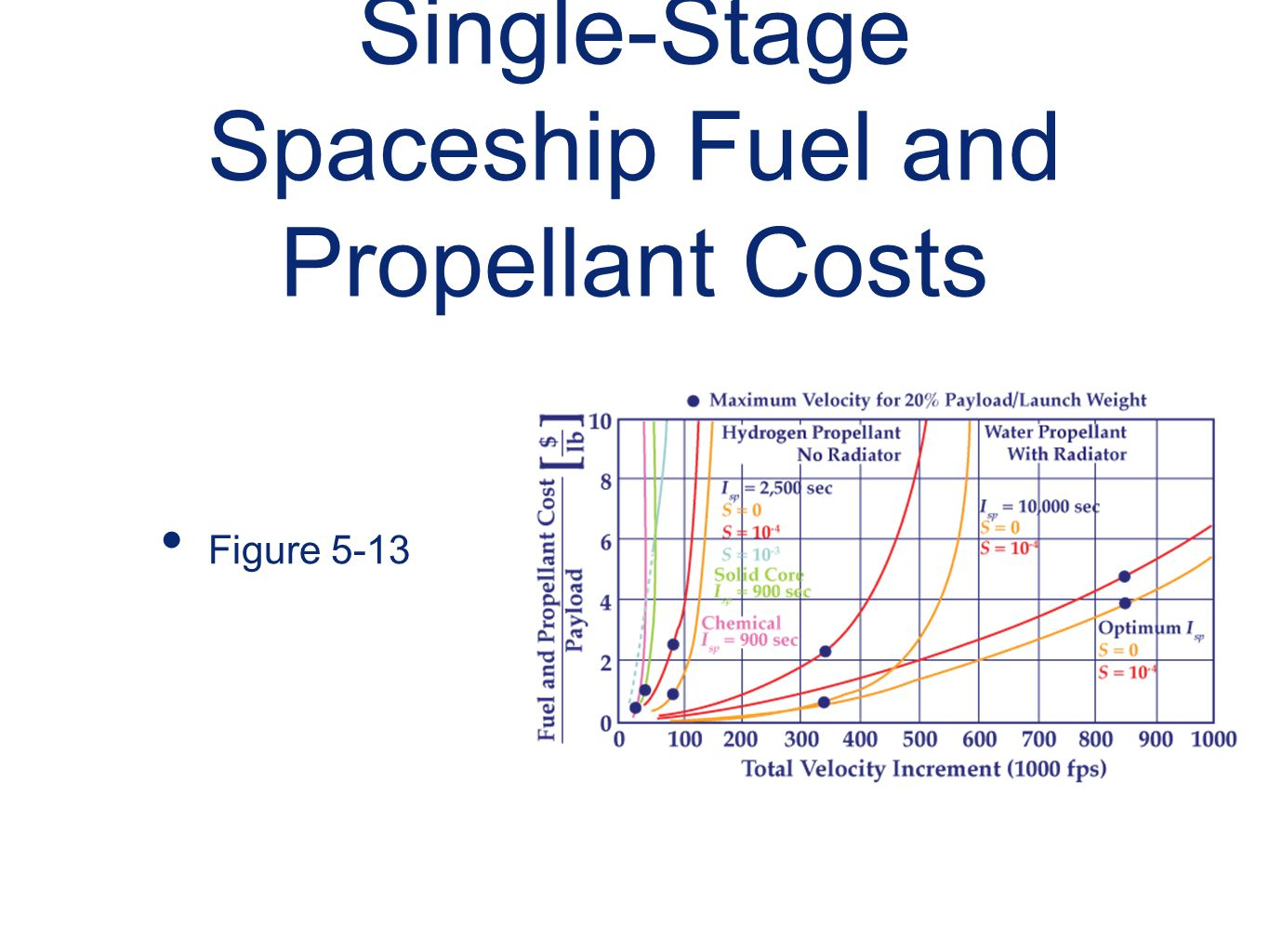 Single-Stage Spaceship Fuel and Propellant Costs