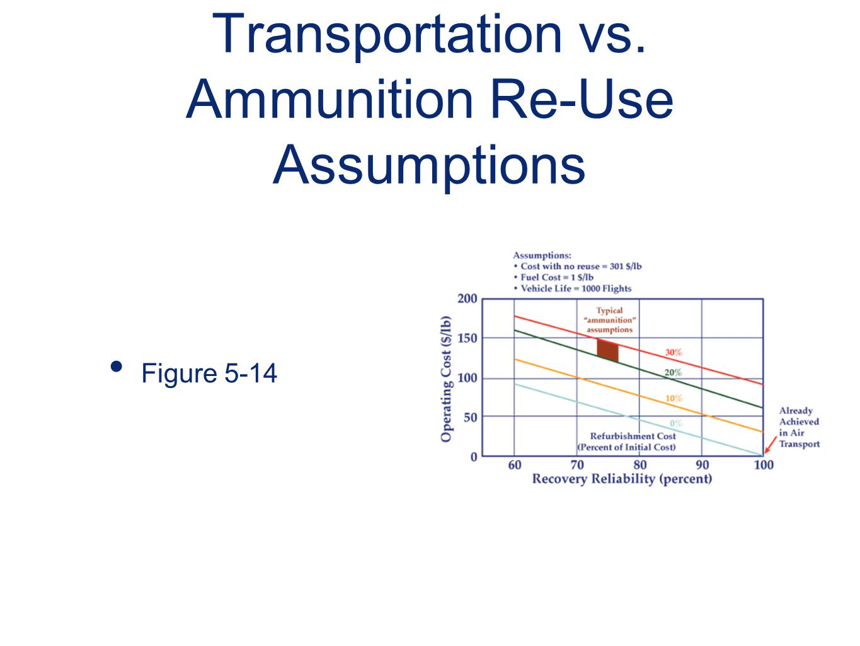 Transportation vs. Ammunition Re-Use Assumptions