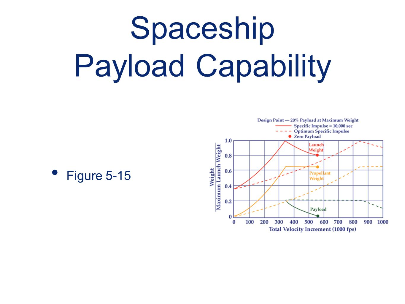 Spaceship Payload Capability