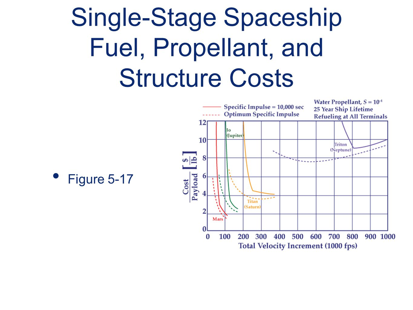 Single-Stage Spaceship Fuel, Propellant, and Structure Costs