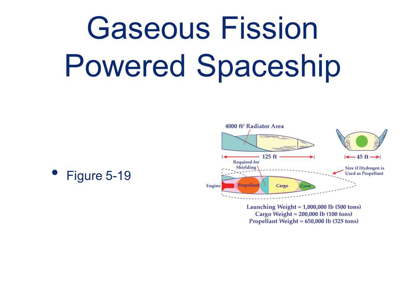 Gaseous Fission Powered Spaceship
