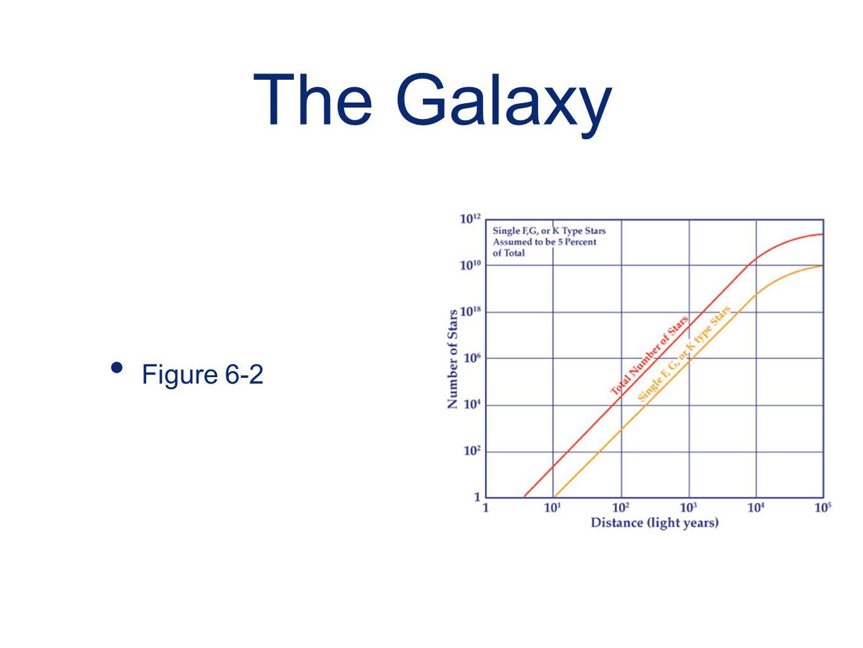The Galaxy Figure 6-2