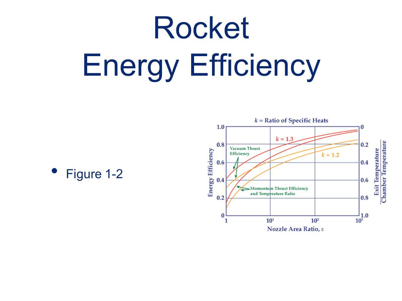Rocket Energy Efficiency